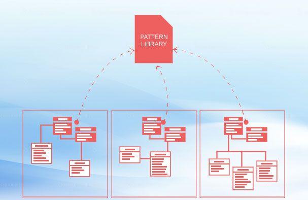 6 mei: Training Slim Modelleren met Patterns voor BPMN